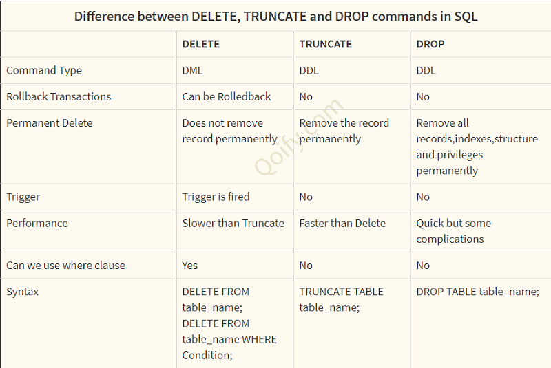 Difference between DELETE, TRUNCATE and DROP commands in SQL